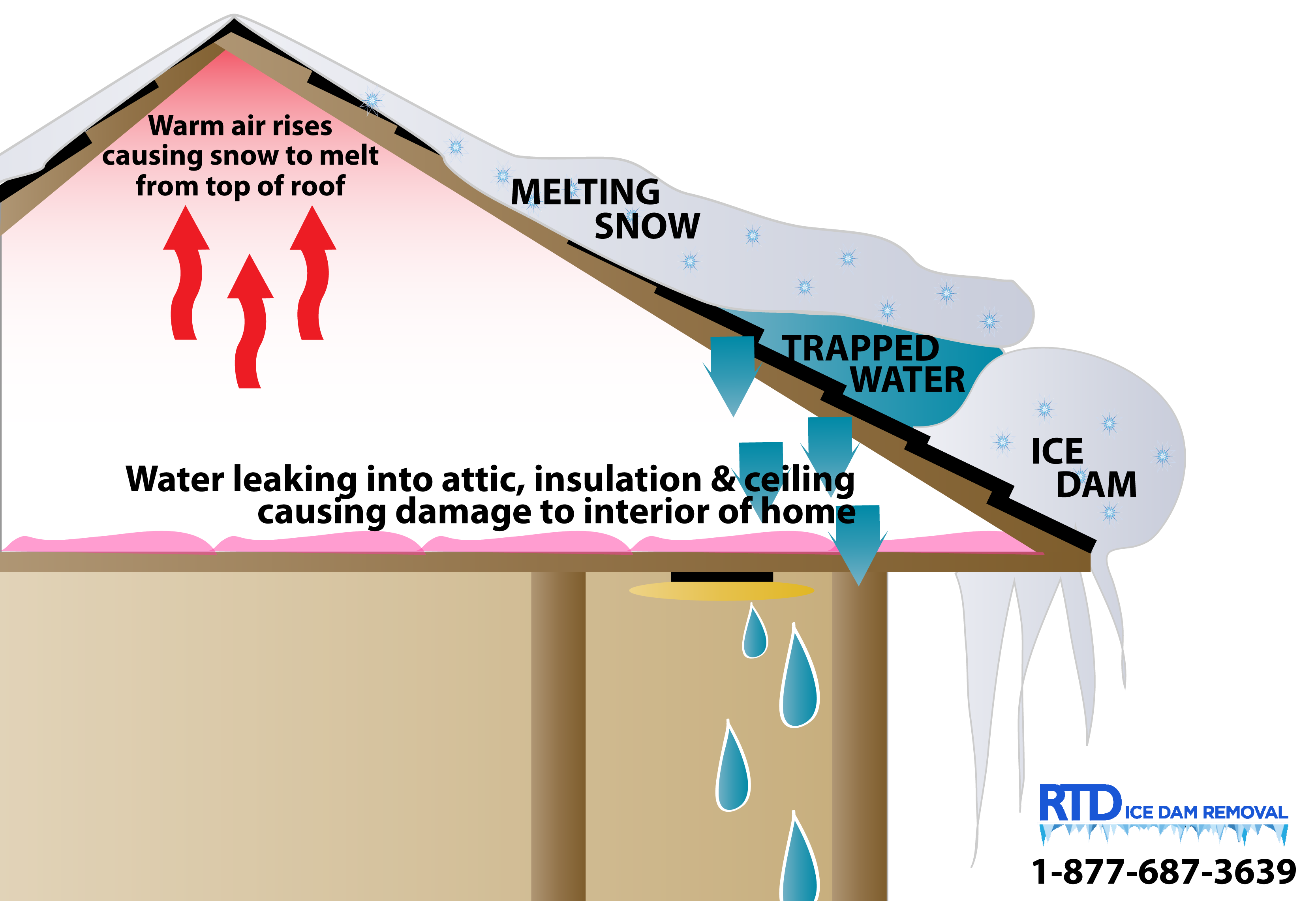 what is an ice dam